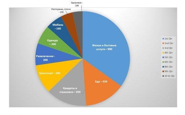 Диаграмма: структура расходов жителей Германии
