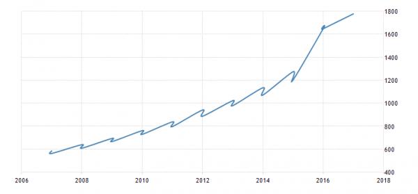 График роста МРОТ
