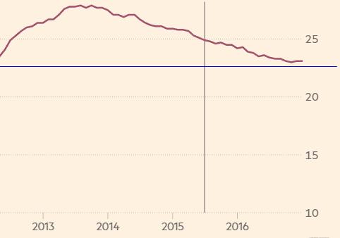 График уровня безработицы в Греции с 2013 по 2016 гг