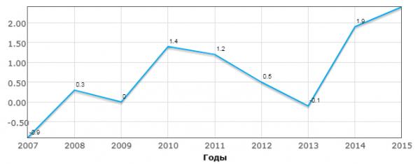 Изменение зарплат в Германии по годам