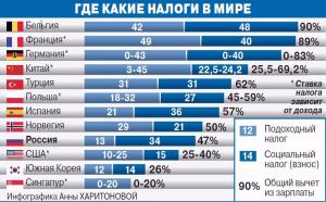 Сравнение налоговых ставок в разных странах