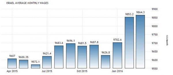 График: средняя зарплата в Израиле