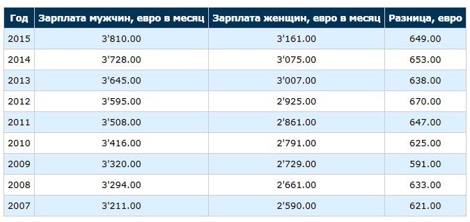 зарплата в германии для русских