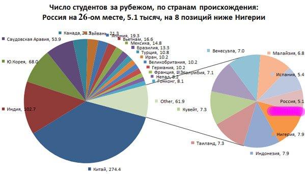 Статистика студентов, обучающихся за рубежом