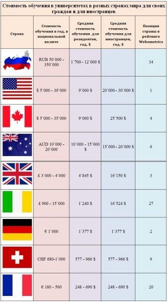 Стоимость высшего образования в разных странах
