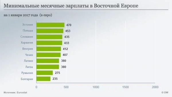 Уровень минимальных зарплат в Восточной Европе