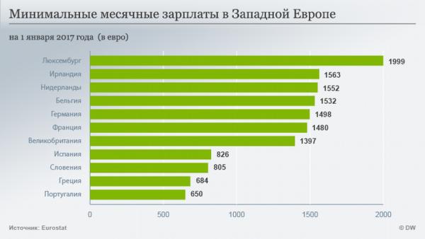 График зарплат в Западной Европе