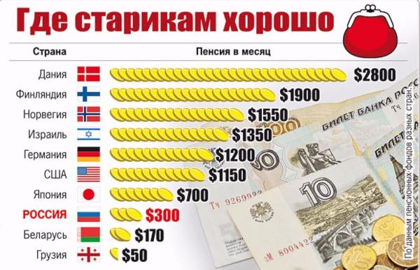 График пенсий в разных странах