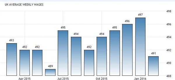 График роста недельной зарплаты в Великобритании