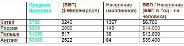 Таблица зарплат, ВВП, численности населения в разных странах