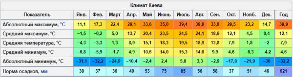 Температурный режим в Киеве