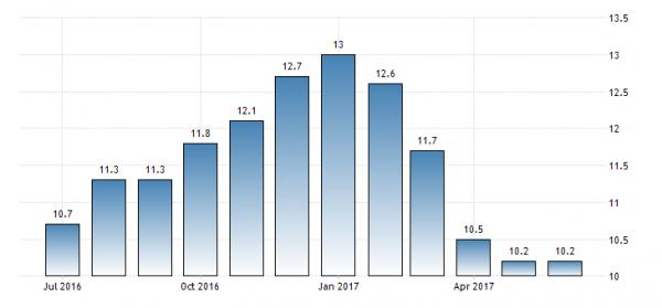 Уровень безработицы в Турции