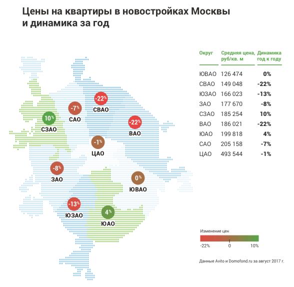 Цены на квартиры в новостройках Москвы