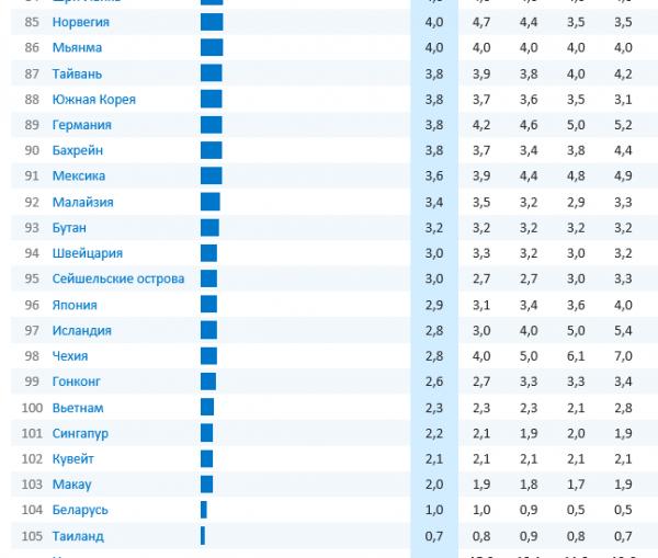 Таблица, показывающая уровень безработицы (нижняя часть)