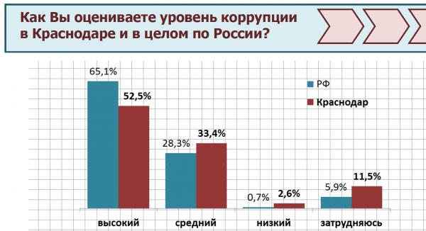 График результатов опроса о коррупции