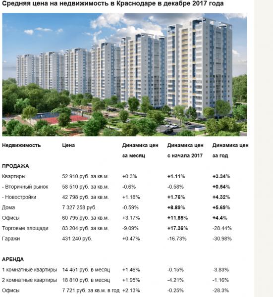 Скриншот сайта о рынке недвижимости