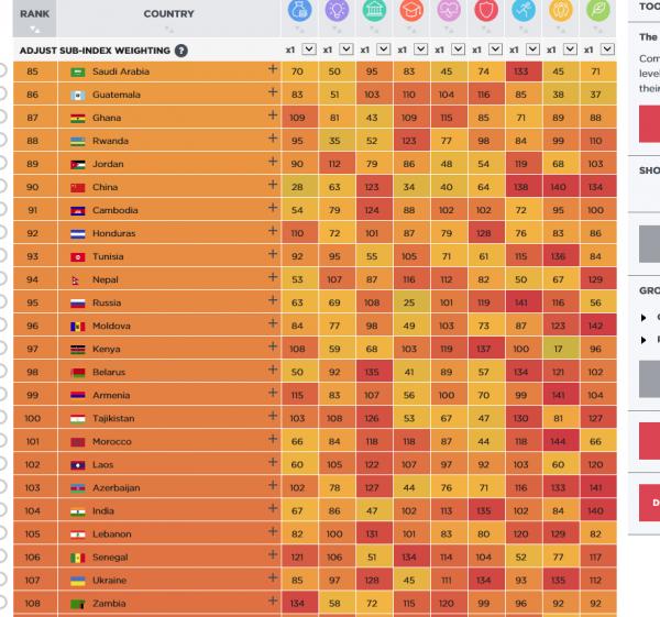 Скриншот сайта с рейтингом агентства Legatum Prosperity Index