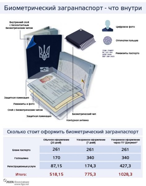 Структура биометрического паспорта